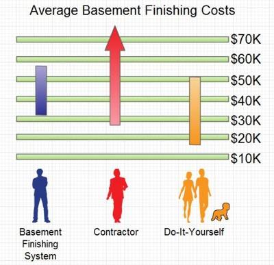 Our Basement Finishing Product Cost vs Drywall u0026 Others  sc 1 st  KAKS Basement & Average Basement Finishing u0026 Remodeling Cost In Boston Ma? u2013 Kaks ...